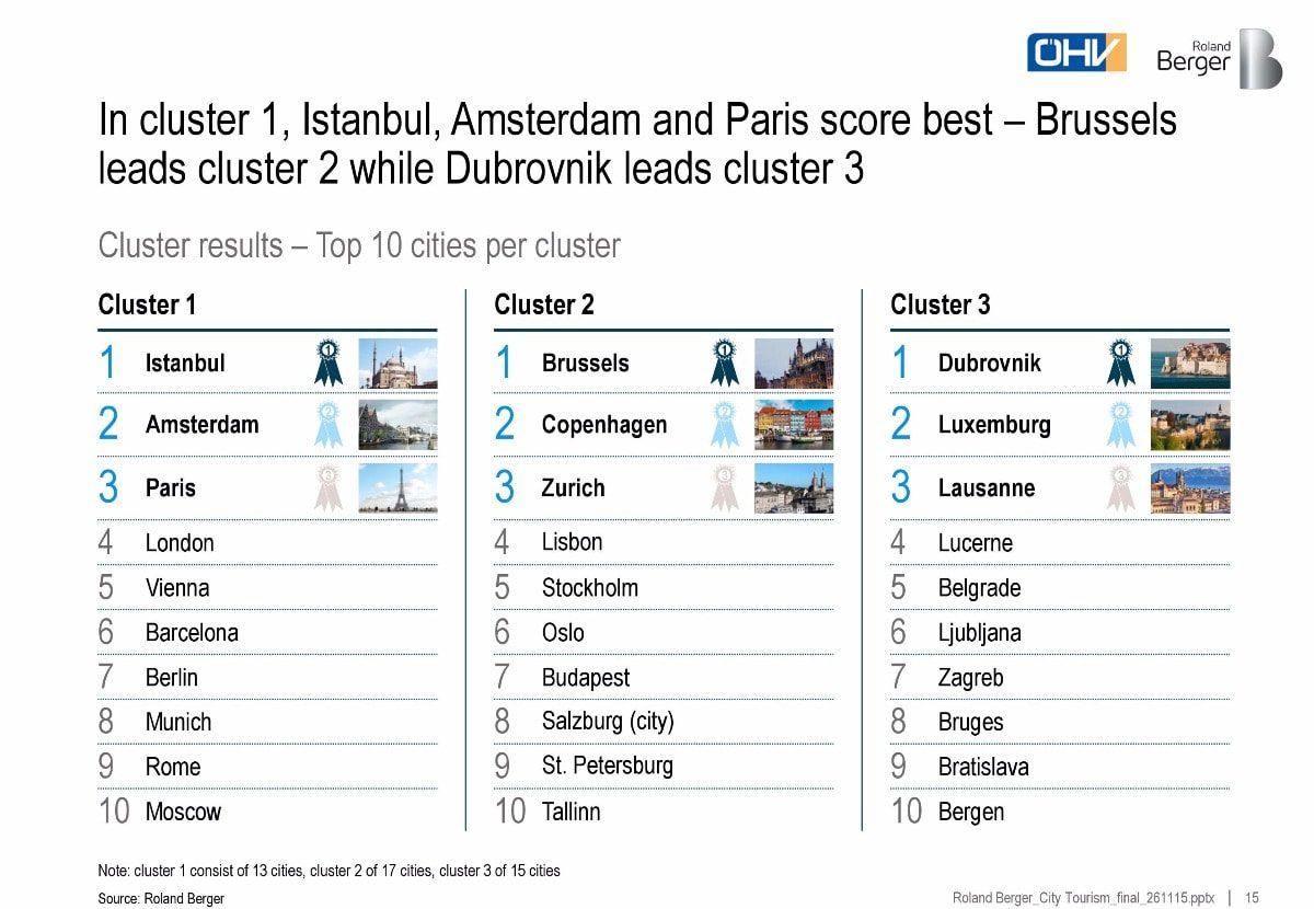 Beat Europe's crowds - big city tourism